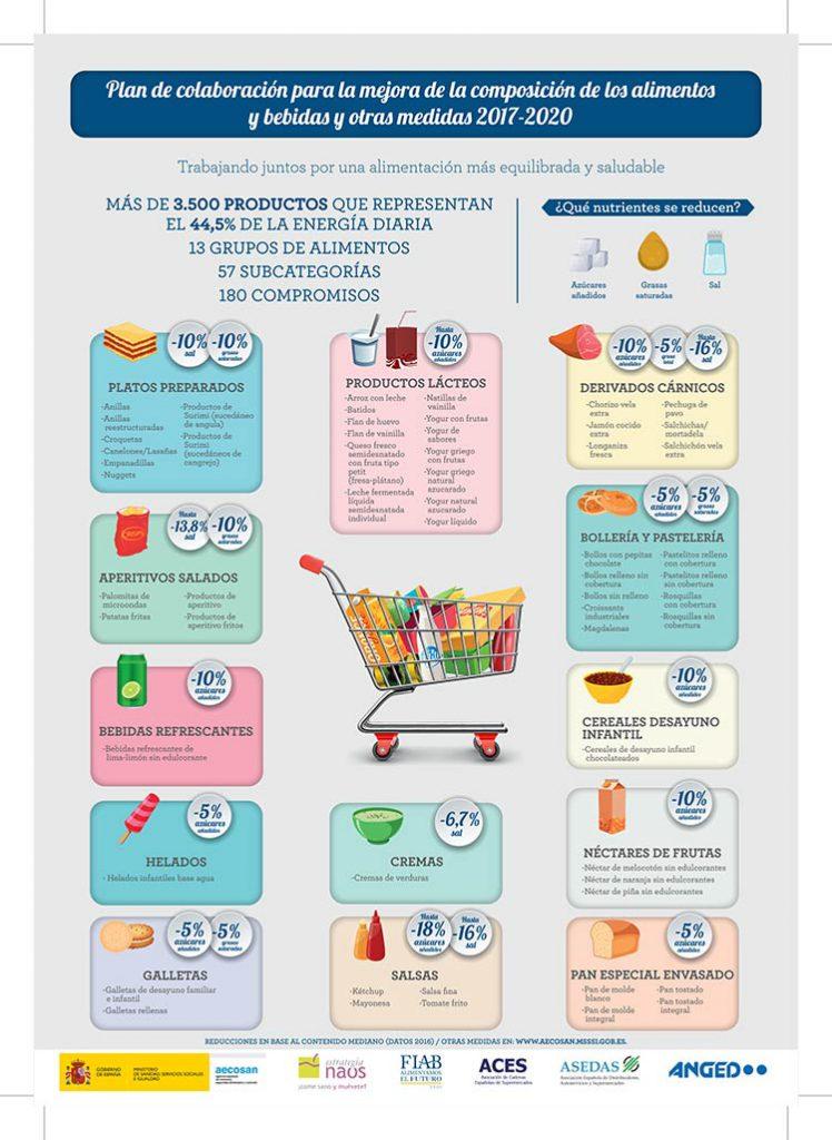 Reducir azúcar alimentos procesados